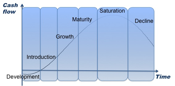 an introduction to the analysis of growth and development in a life cycle The growth stage is the second of stages in the product life cycle introduction stage to the growth development and marketing, the introduction stage is.